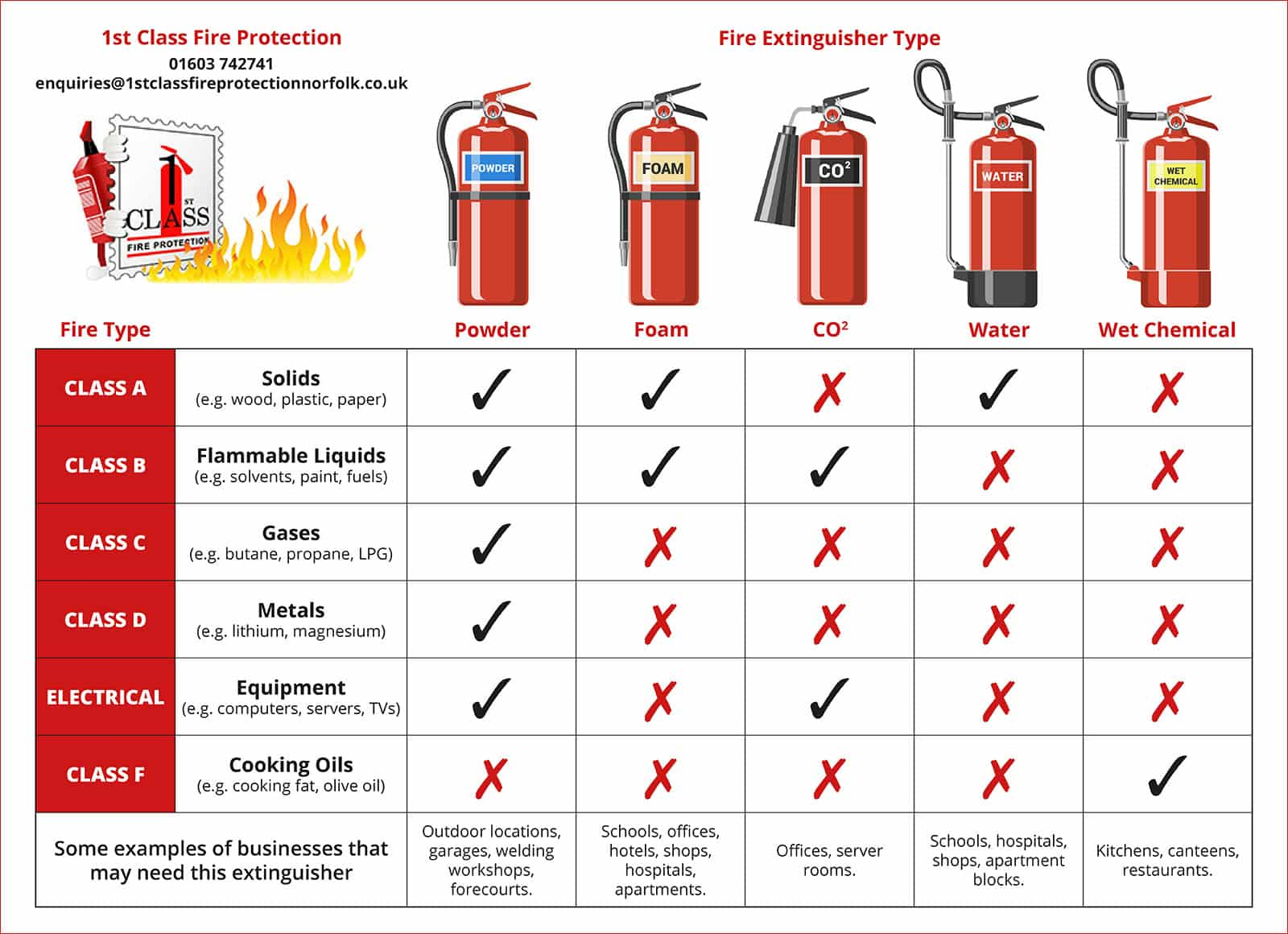 Classes of fire and fire extinguishers